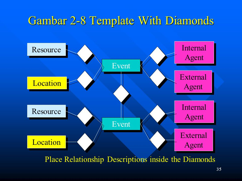 34 Gambar 2-7 Template Without Diamonds Place Relationship Descriptions on the Lines Resource Internal Agent External Agent External Agent Location Event Internal Agent Resource Event Location External Agent External Agent