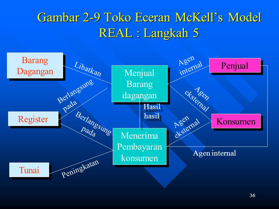 35 Gambar 2-8 Template With Diamonds Place Relationship Descriptions inside the Diamonds Resource Internal Agent External Agent External Agent Locatio