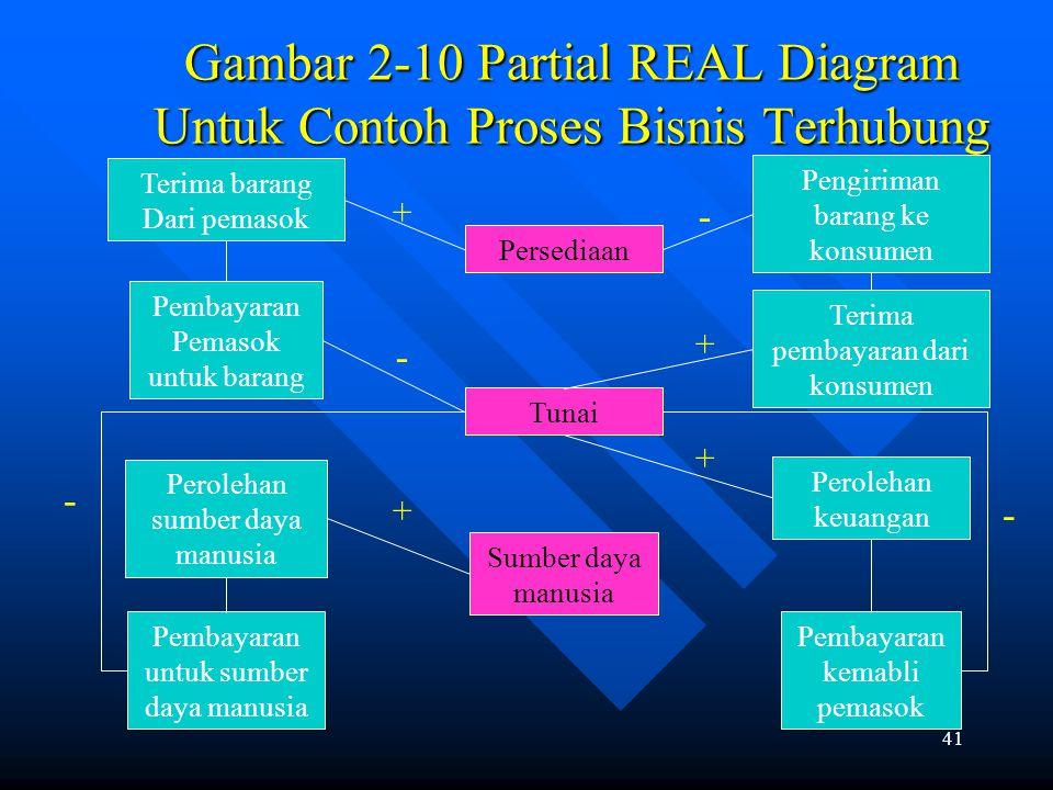40 Menghubungkan Proses- Proses Memahami hubungan antara proses-prose bisnis individual adalah sangat penting. Memahami hubungan antara proses-prose b