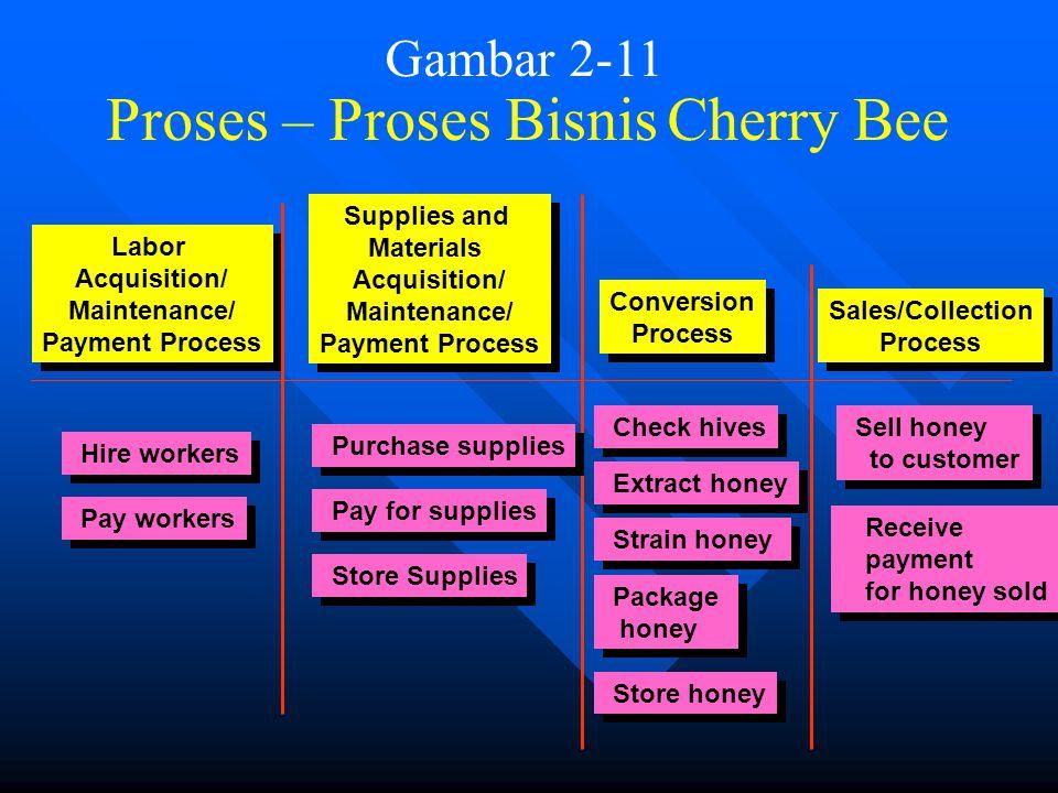 43 Catatan Tambahan dua Praktek lebih lanjut Penggunaan pemodelan REAL - Cherry Bee, Inc. Dua kali selama musim panas, para pekerja menyuling sari mad
