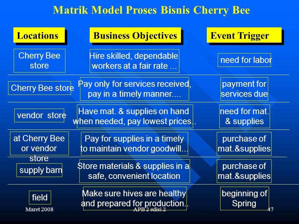 Maret 2008APB 2 edisi 246 Matrik Model Proses Bisnis Cherry Bee Store mat. & supplies Check hives Extract honey Strain honey Package honey Store honey