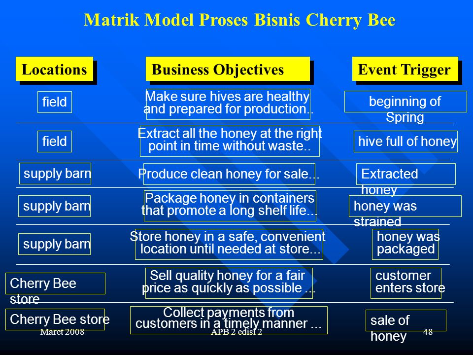 Maret 2008APB 2 edisi 247 Matrik Model Proses Bisnis Cherry Bee Locations Business Objectives Event Trigger vendor store Cherry Bee store at Cherry Bee or vendor store supply barn field Have mat.