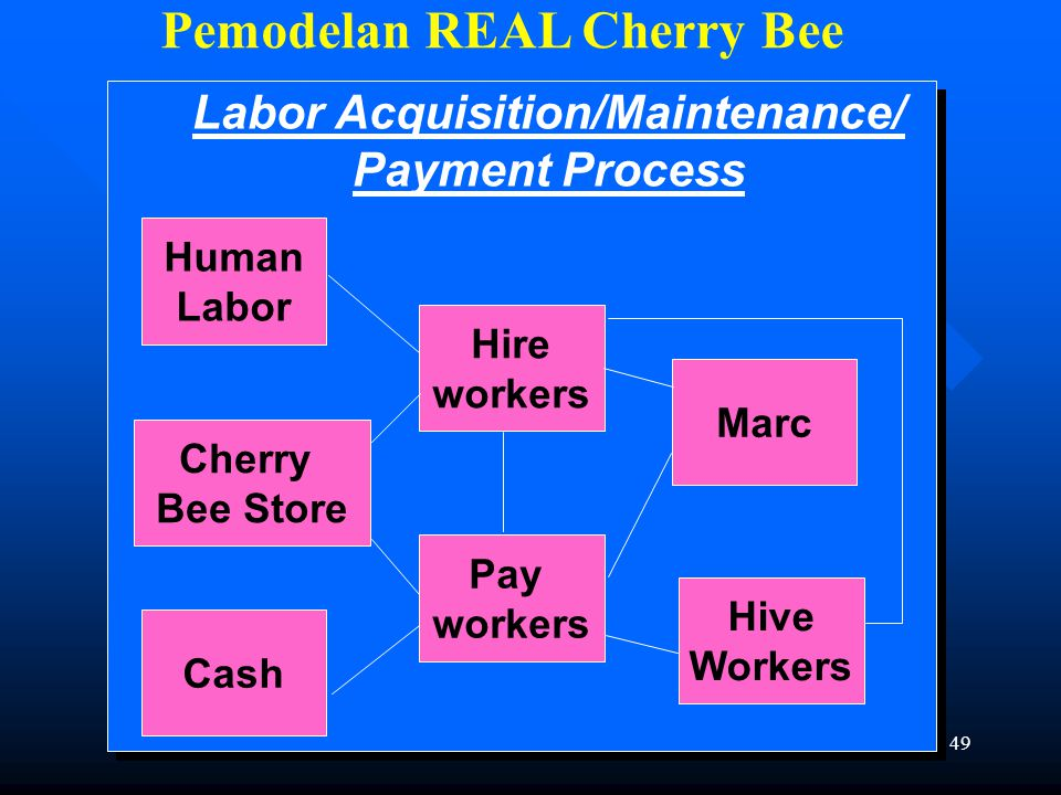 Maret 2008APB 2 edisi 248 Matrik Model Proses Bisnis Cherry Bee field supply barn Cherry Bee store Make sure hives are healthy and prepared for production..