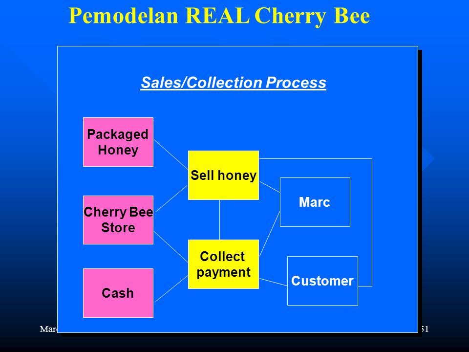 50 Pemodelan REAL Cherry Bee Store mat. & supplies Pay for mat. & supplies Vendor Store Materials & Supplies Supply Barn Vendor Hive workers Cherry Be