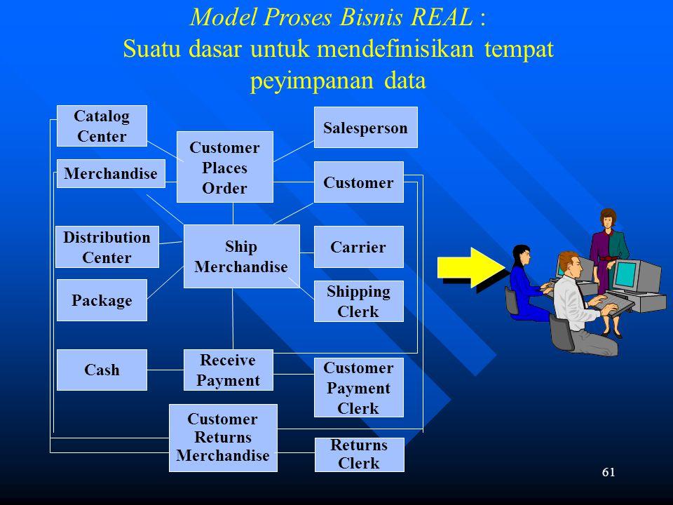 60 Suatu Model dari Business Events Apa yang terjadi? Kapan itu terjadi? Siapa yang dilibatkan? Apa sumber daya yang dilibatkan? Dimana itu terjadi? K