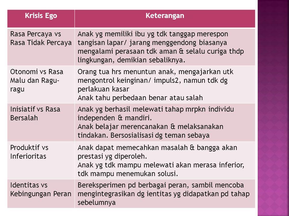 Krisis EgoKeterangan Rasa Percaya vs Rasa Tidak Percaya Anak yg memiliki ibu yg tdk tanggap merespon tangisan lapar/ jarang menggendong biasanya menga