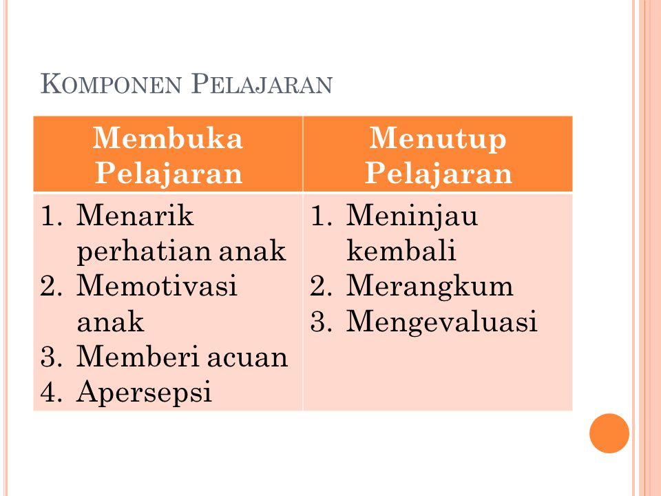 K OMPONEN P ELAJARAN Membuka Pelajaran Menutup Pelajaran 1.Menarik perhatian anak 2.Memotivasi anak 3.Memberi acuan 4.Apersepsi 1.Meninjau kembali 2.Merangkum 3.Mengevaluasi