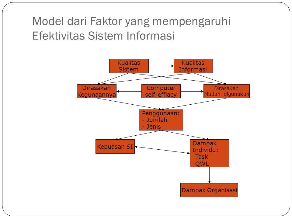 Model dari Faktor yang mempengaruhi Efektivitas Sistem Informasi Kualitas Sistem Kualitas Informasi Computer self-effiacy Dirasakan Kegunaannya Dirasa