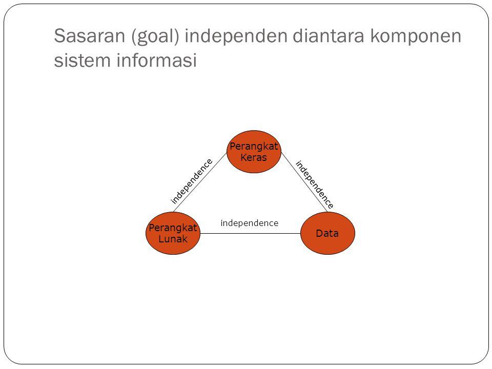 Sasaran (goal) independen diantara komponen sistem informasi Perangkat Keras Data Perangkat Lunak independence