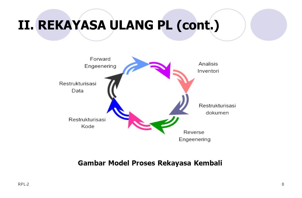 RPL-28 II. REKAYASA ULANG PL (cont.) Gambar Model Proses Rekayasa Kembali