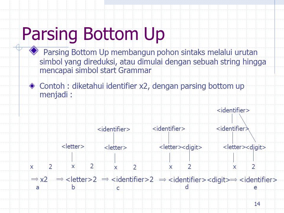 14 Parsing Bottom Up Parsing Bottom Up membangun pohon sintaks melalui urutan simbol yang direduksi, atau dimulai dengan sebuah string hingga mencapai