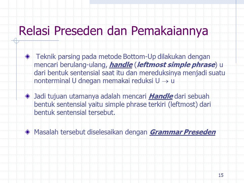 15 Relasi Preseden dan Pemakaiannya Teknik parsing pada metode Bottom-Up dilakukan dengan mencari berulang-ulang, handle (leftmost simple phrase) u da
