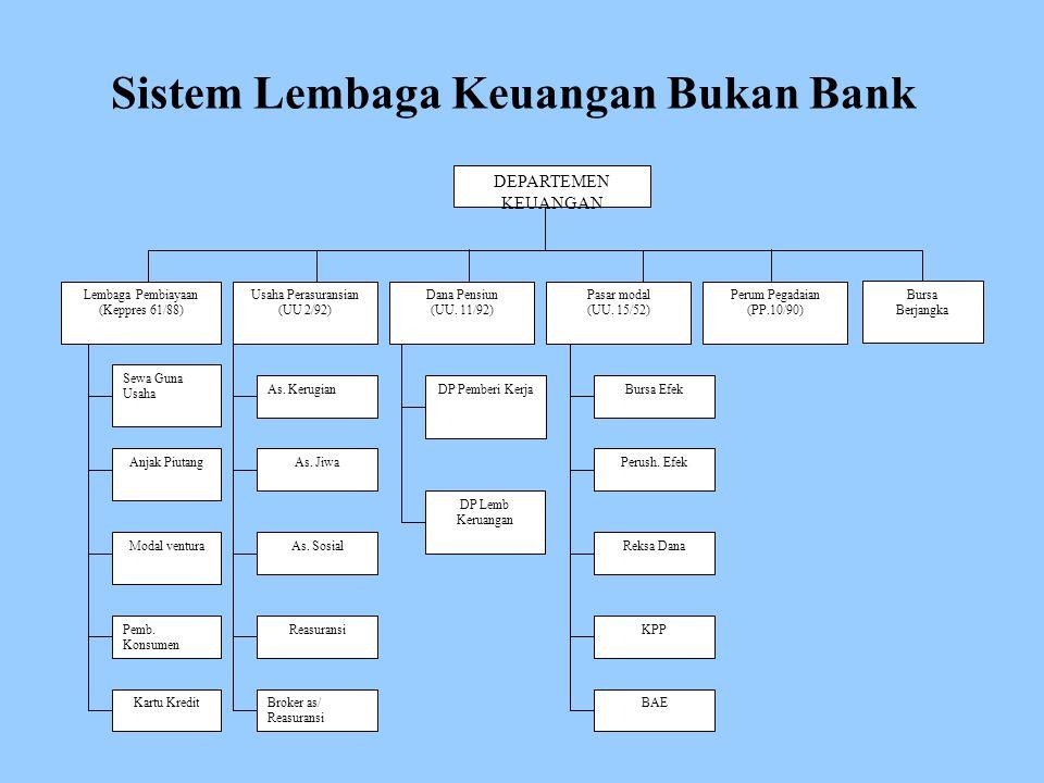 Sistem Lembaga Keuangan Bukan Bank DEPARTEMEN KEUANGAN Lembaga Pembiayaan (Keppres 61/88) Usaha Perasuransian (UU 2/92) Dana Pensiun (UU.