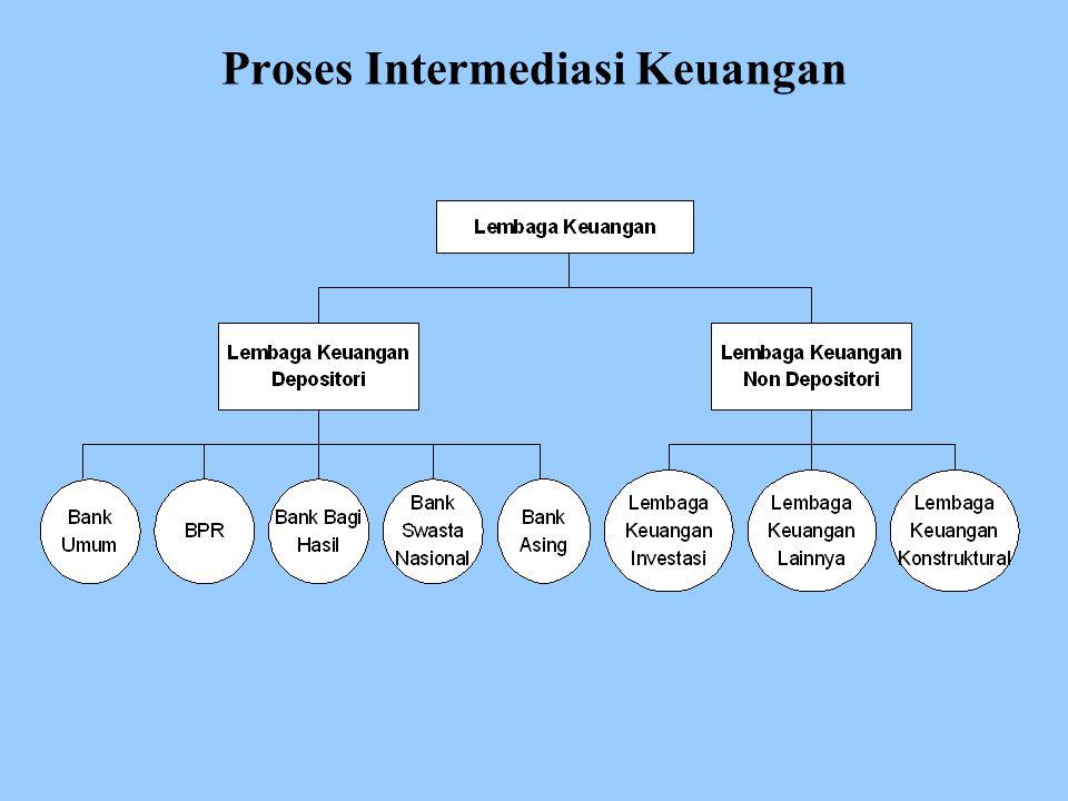 Proses Intermediasi Keuangan