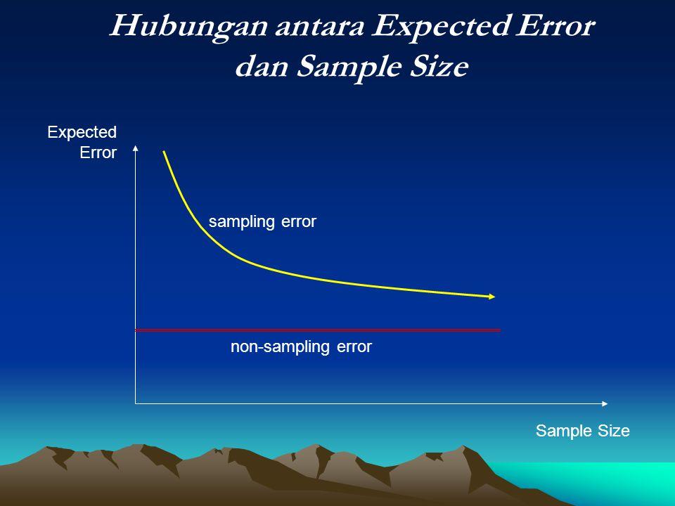 Hubungan antara Expected Error dan Sample Size sampling error non-sampling error Sample Size Expected Error