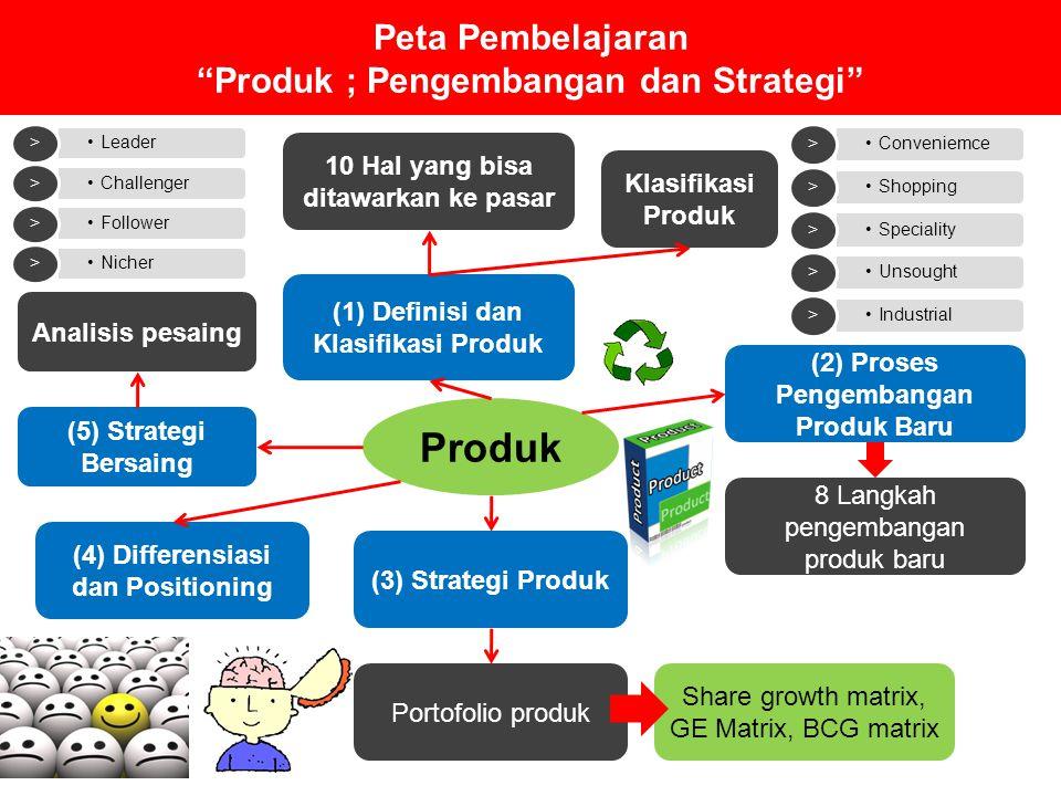 """Peta Pembelajaran """"Produk ; Pengembangan dan Strategi"""" Produk (2) Proses Pengembangan Produk Baru (1) Definisi dan Klasifikasi Produk 10 Hal yang bisa"""