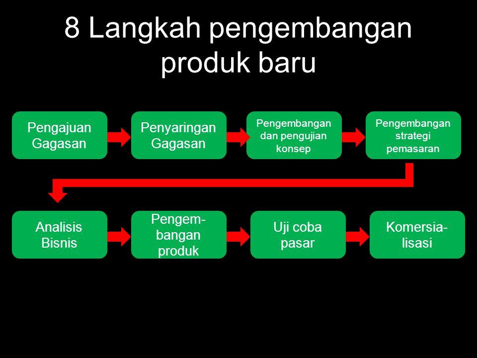 Proses Pengambilan Keputusan Produk Baru 1.Pengajuan gagasan  (Layak/Tidak Layak dipertimbangkan?) 2.Penyaringan gagasan  (Sesuai dengan stategi, tujuan dan sumberdaya?) 3.Pengembangan dan pengujian konsep  (konsepnya, sesuai/tidak dengan keinginan konsumen?) 4.Pengembangan strategi pemasaran  (bagaimana strategi yang paling efektif?) 5.Analisis Bisnis  (Apakah produk baru ini akan menghasilkan laba/tidak?) 6.Pengembangan Produk  (Apakah produk yang dihasilkan handal dan komersial?) 7.Uji coba pasar  (Produk sesuai harapan perusahaan/tidak?) 8.Komersialiasi  (Apakah penjualannya sesuai dengan harapan perusahaan?)