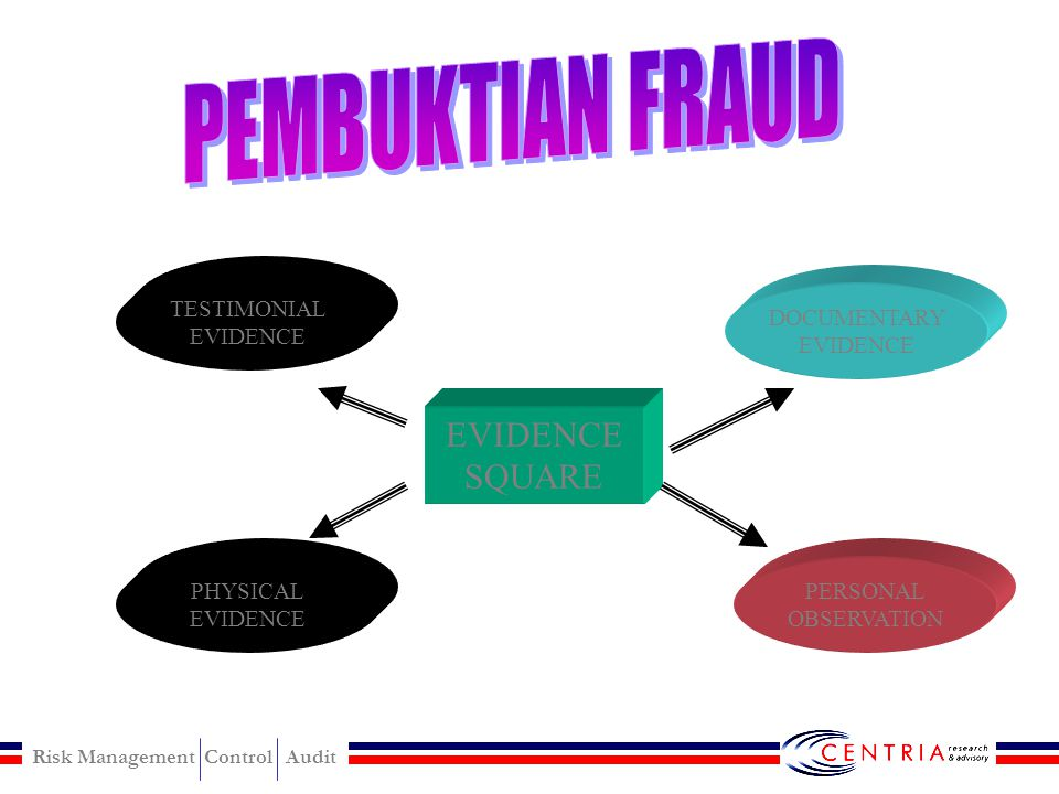 Risk Management Control Audit THEFT ACT INVESTIGATE METHOD:  Surveilance & Copert Operation (Pengamatan thp op.