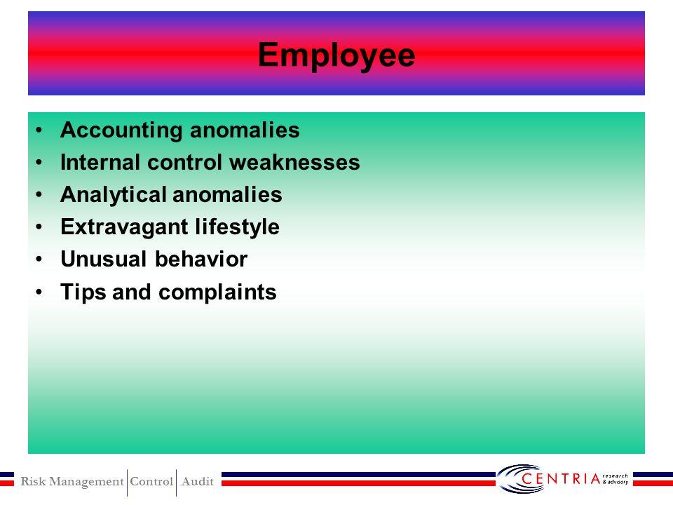 Risk Management Control Audit Gejala Fraud (Fraud Symptom) Employee Management Investment
