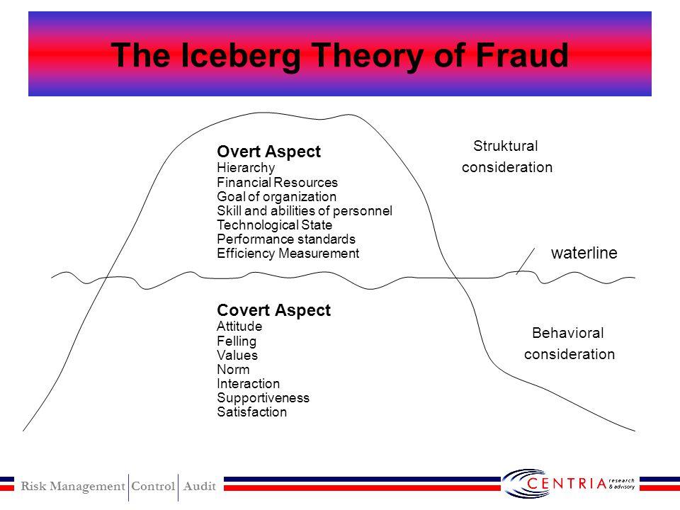 Risk Management Control Audit Overt vs Covert Aspect Finansial auditing memandang kejadian, transaksi dan lingkungan sehubungan dengan 'overt aspect'