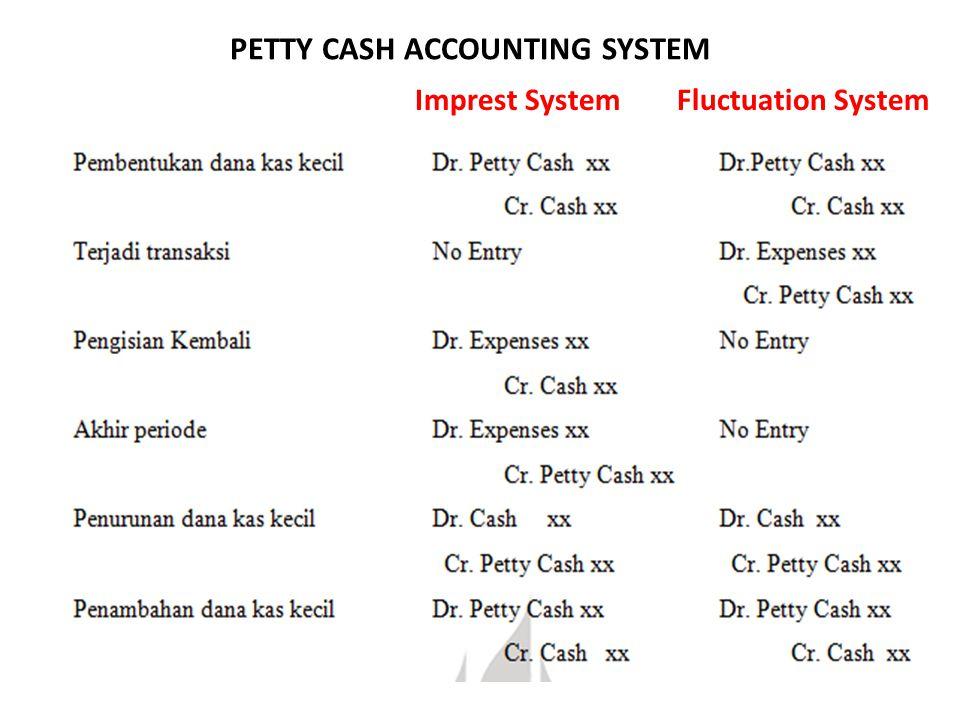 PETTY CASH ACCOUNTING SYSTEM Imprest System Fluctuation System