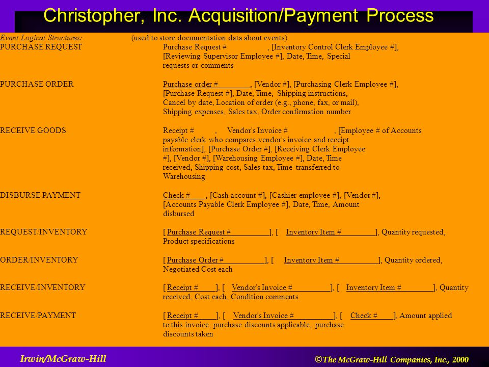  The McGraw-Hill Companies, Inc., 2000 Irwin/McGraw-Hill Event Logical Structures: (used to store documentation data about events) PURCHASE REQUESTPurchase Request #, [Inventory Control Clerk Employee #], [Reviewing Supervisor Employee #], Date, Time, Special requests or comments PURCHASE ORDERPurchase order #, [Vendor #], [Purchasing Clerk Employee #], [Purchase Request #], Date, Time, Shipping instructions, Cancel by date, Location of order (e.g., phone, fax, or mail), Shipping expenses, Sales tax, Order confirmation number RECEIVE GOODSReceipt #,Vendor s Invoice #, [Employee # of Accounts payable clerk who compares vendor s invoice and receipt information], [Purchase Order #], [Receiving Clerk Employee #], [Vendor #], [Warehousing Employee #], Date, Time received, Shipping cost, Sales tax, Time transferred to Warehousing DISBURSE PAYMENTCheck #, [Cash account #], [Cashier employee #], [Vendor #], [Accounts Payable Clerk Employee #], Date, Time, Amount disbursed REQUEST/INVENTORY[Purchase Request #], [Inventory Item #], Quantity requested, Product specifications ORDER/INVENTORY[Purchase Order #], [Inventory Item #], Quantity ordered, Negotiated Cost each RECEIVE/INVENTORY[Receipt #], [Vendor s Invoice #], [Inventory Item #], Quantity received, Cost each, Condition comments RECEIVE/PAYMENT[Receipt #], [Vendor s Invoice #], [Check #], Amount applied to this invoice, purchase discounts applicable, purchase discounts taken Christopher, Inc.