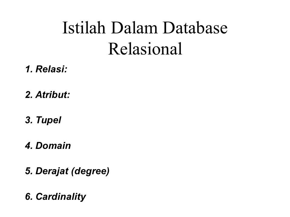 Istilah Dalam Database Relasional 1.Relasi: 2. Atribut: 3.