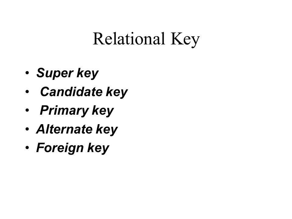 Relational Key Super key Candidate key Primary key Alternate key Foreign key