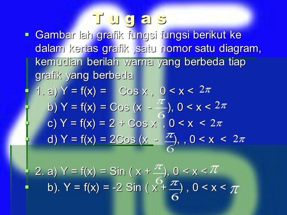 Apa yang dapat anda simpulkan dari gambar tersebut ? Berapa kah nilai maksimum dari fungsi Y= 2 Sin X ? Berapa kah nilai minimum dari fungsi Y= 2 Sin