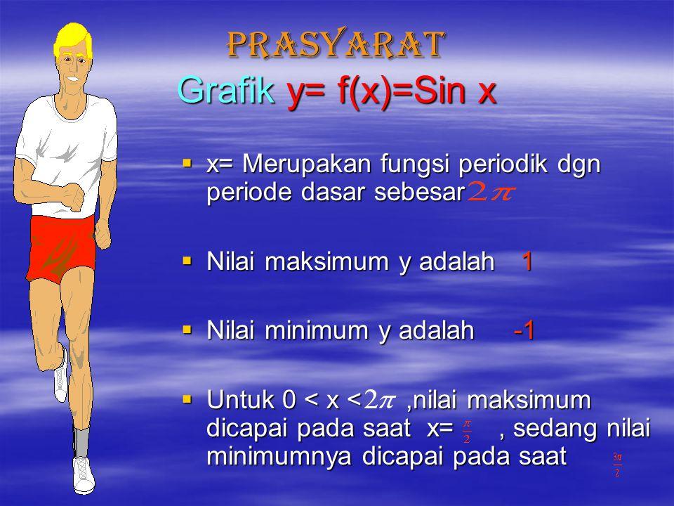 PRASYARAT Grafik y= f(x)=Sin x xxxx= Merupakan fungsi periodik dgn periode dasar sebesar NNNNilai maksimum y adalah 1 NNNNilai minimum y a