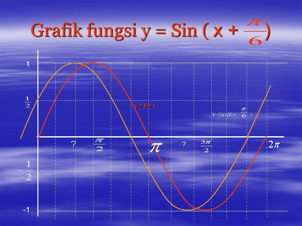 Grafik fungsi y = 1 +Sin x 2 0 1 -1