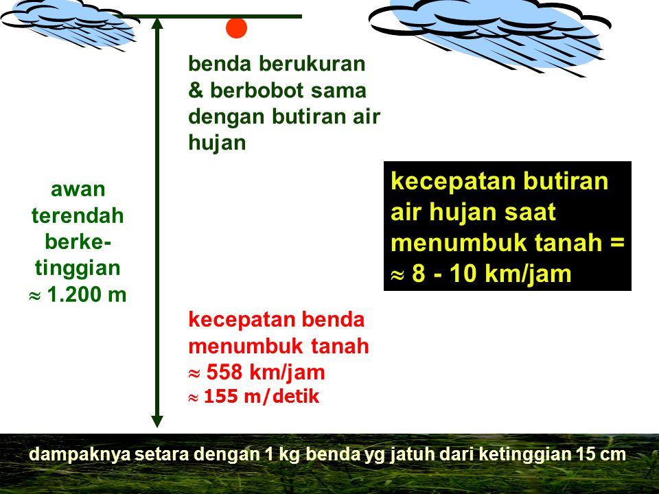 awan terendah berke- tinggian  1.200 m kecepatan benda menumbuk tanah  558 km/jam  155 m/detik benda berukuran & berbobot sama dengan butiran air h