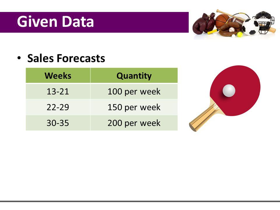 Sales Forecasts WeeksQuantity 13-21100 per week 22-29150 per week 30-35200 per week Given Data