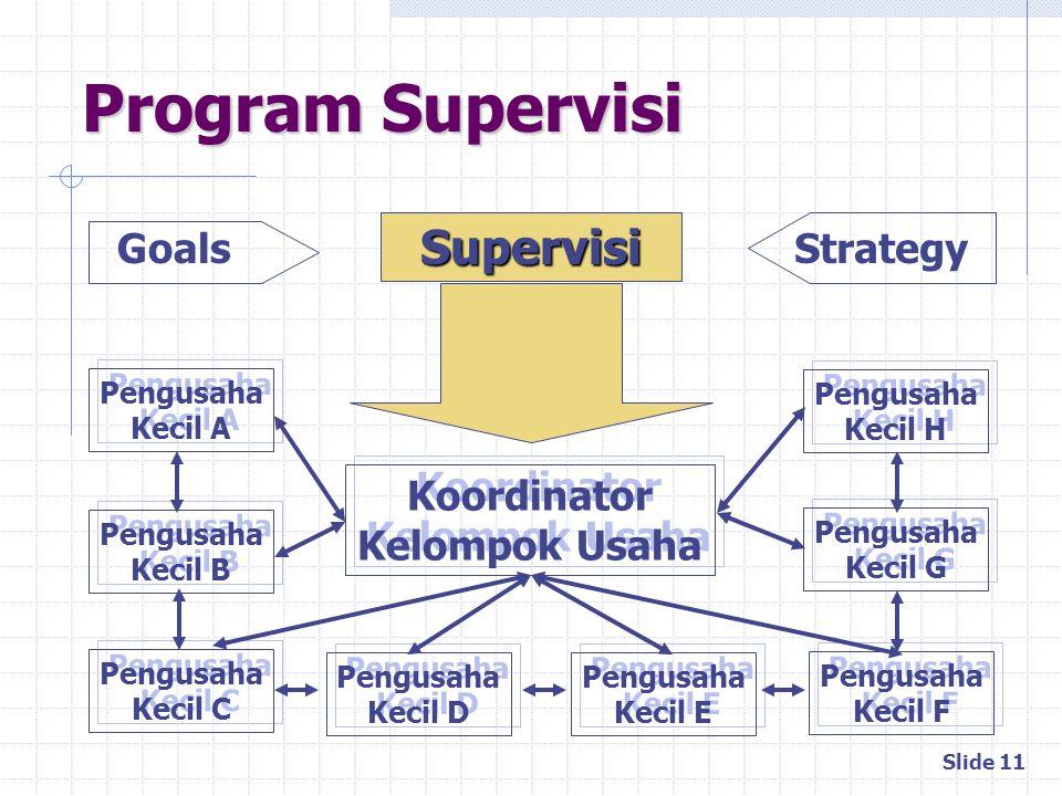 Slide 11 Program Supervisi Koordinator Kelompok Usaha Koordinator Kelompok Usaha Pengusaha Kecil C Pengusaha Kecil C Pengusaha Kecil D Pengusaha Kecil