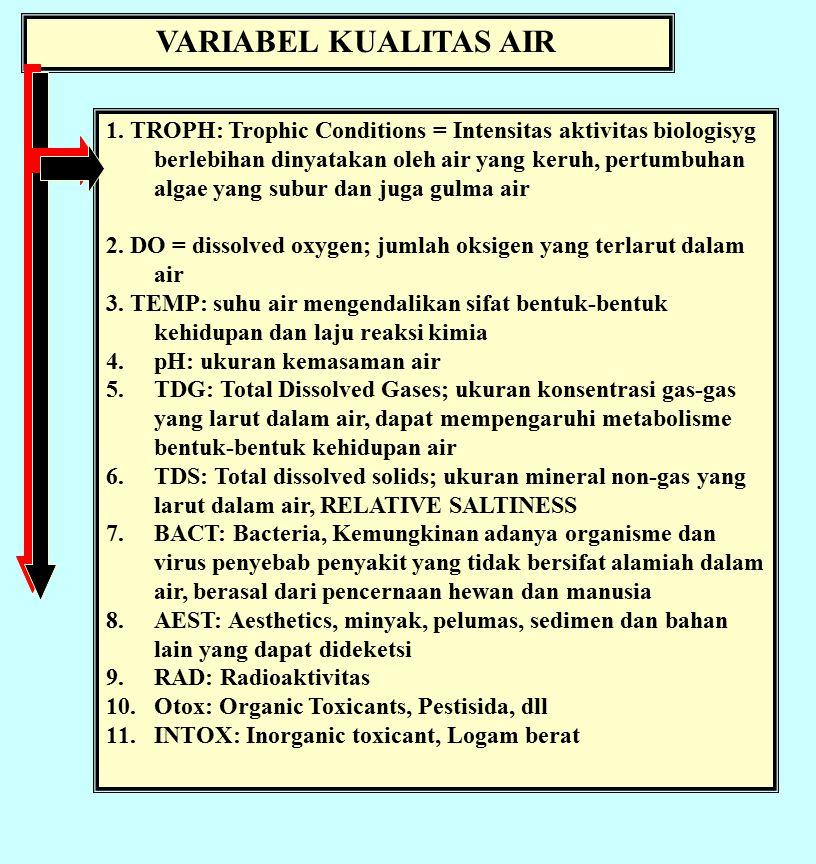 VARIABEL KUALITAS AIR 1.