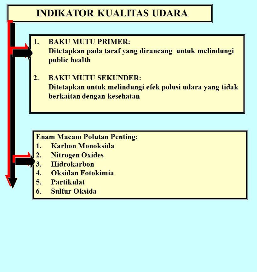 INDIKATOR KUALITAS UDARA 1.BAKU MUTU PRIMER: Ditetapkan pada taraf yang dirancang untuk melindungi public health 2.BAKU MUTU SEKUNDER: Ditetapkan untuk melindungi efek polusi udara yang tidak berkaitan dengan kesehatan Enam Macam Polutan Penting: 1.Karbon Monoksida 2.Nitrogen Oxides 3.Hidrokarbon 4.Oksidan Fotokimia 5.Partikulat 6.Sulfur Oksida