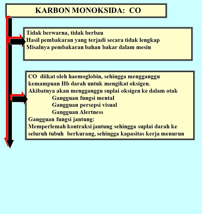 KARBON MONOKSIDA: CO Tidak berwarna, tidak berbau Hasil pembakaran yang terjadi secara tidak lengkap Misalnya pembakaran bahan bakar dalam mesin CO diikat oleh haemoglobin, sehingga mengganggu kemampuan Hb darah untuk mengikat oksigen.