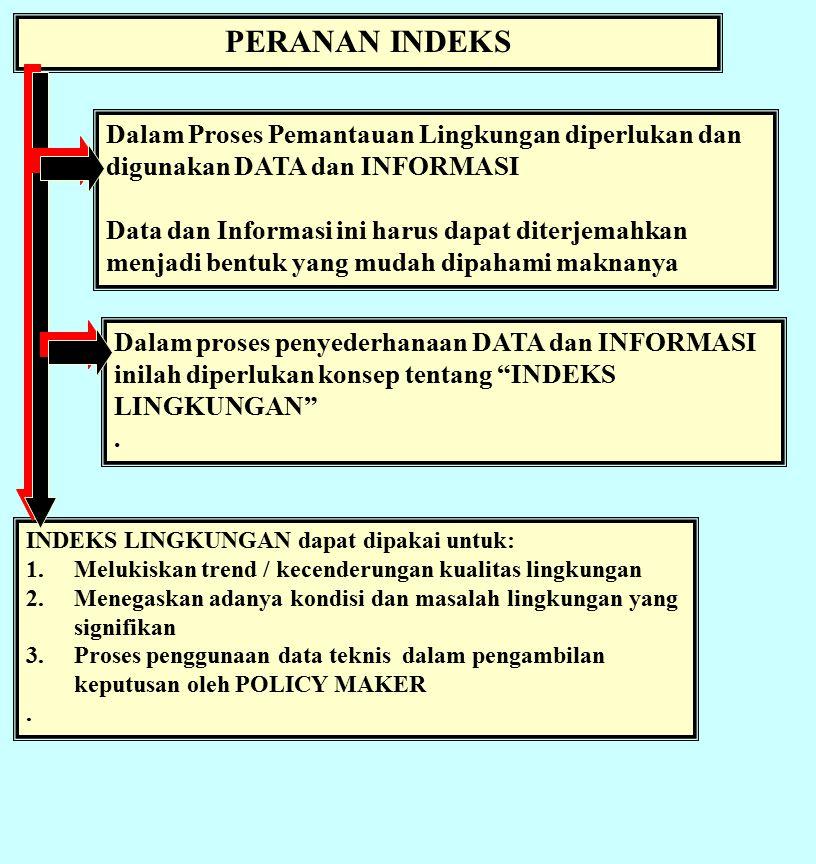 PERANAN INDEKS Dalam Proses Pemantauan Lingkungan diperlukan dan digunakan DATA dan INFORMASI Data dan Informasi ini harus dapat diterjemahkan menjadi bentuk yang mudah dipahami maknanya INDEKS LINGKUNGAN dapat dipakai untuk: 1.Melukiskan trend / kecenderungan kualitas lingkungan 2.Menegaskan adanya kondisi dan masalah lingkungan yang signifikan 3.Proses penggunaan data teknis dalam pengambilan keputusan oleh POLICY MAKER.