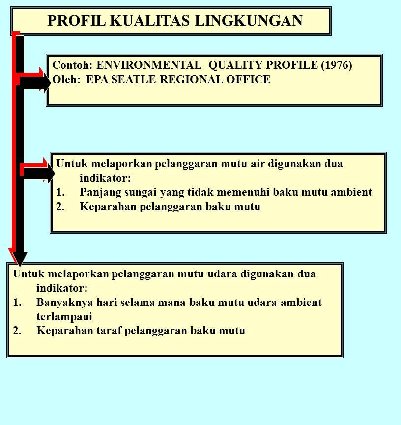 PROFIL KUALITAS LINGKUNGAN Contoh: ENVIRONMENTAL QUALITY PROFILE (1976) Oleh: EPA SEATLE REGIONAL OFFICE Untuk melaporkan pelanggaran mutu udara digunakan dua indikator: 1.Banyaknya hari selama mana baku mutu udara ambient terlampaui 2.Keparahan taraf pelanggaran baku mutu Untuk melaporkan pelanggaran mutu air digunakan dua indikator: 1.Panjang sungai yang tidak memenuhi baku mutu ambient 2.Keparahan pelanggaran baku mutu