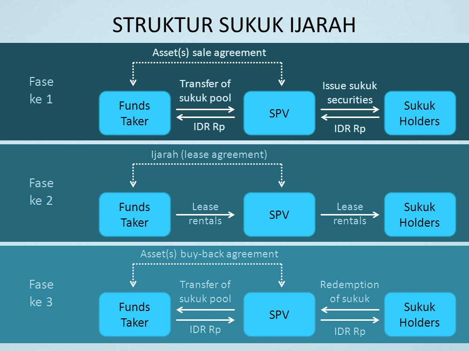 STRUKTUR SUKUK IJARAH Funds Taker SPV Sukuk Holders Transfer of sukuk pool Issue sukuk securities IDR Rp Asset(s) sale agreement Fase ke 1 Funds Taker
