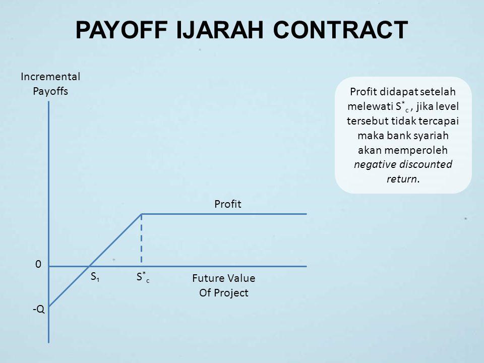 PAYOFF IJARAH CONTRACT Incremental Payoffs Future Value Of Project Profit S*cS*c S₁S₁ 0 -Q Profit didapat setelah melewati S * c, jika level tersebut