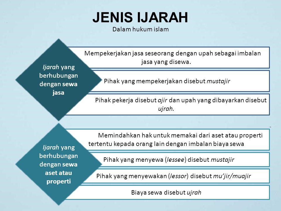 JENIS IJARAH Dalam hukum islam Mempekerjakan jasa seseorang dengan upah sebagai imbalan jasa yang disewa. Pihak yang mempekerjakan disebut mustajir Pi