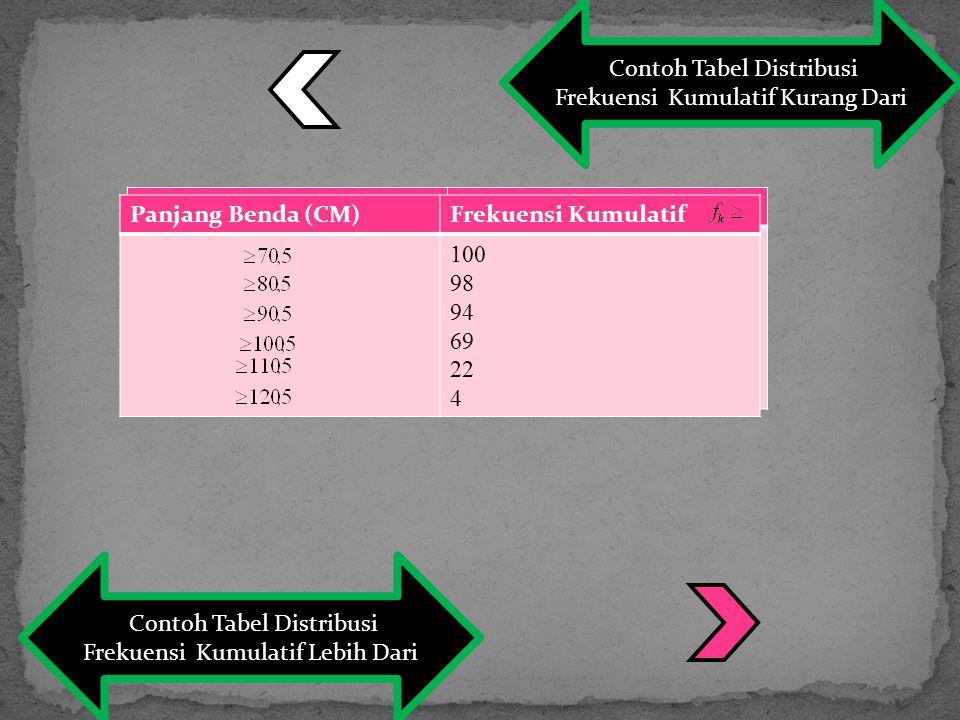 Contoh Tabel Distribusi Frekuensi Kumulatif Kurang Dari Contoh Tabel Distribusi Frekuensi Kumulatif Lebih Dari Panjang Benda (CM)Frekuensi Kumulatif 2 6 31 78 96 100 Panjang Benda (CM)Frekuensi Kumulatif 100 98 94 69 22 4