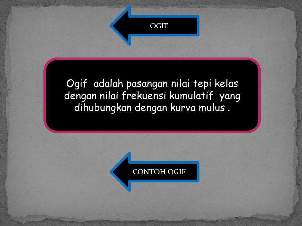 OGIF Ogif adalah pasangan nilai tepi kelas dengan nilai frekuensi kumulatif yang dihubungkan dengan kurva mulus. CONTOH OGIF