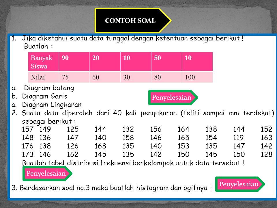CONTOH SOAL 1.Jika diketahui suatu data tunggal dengan ketentuan sebagai berikut ! Buatlah : a. Diagram batang b. Diagram Garis a.Diagram Lingkaran 2.
