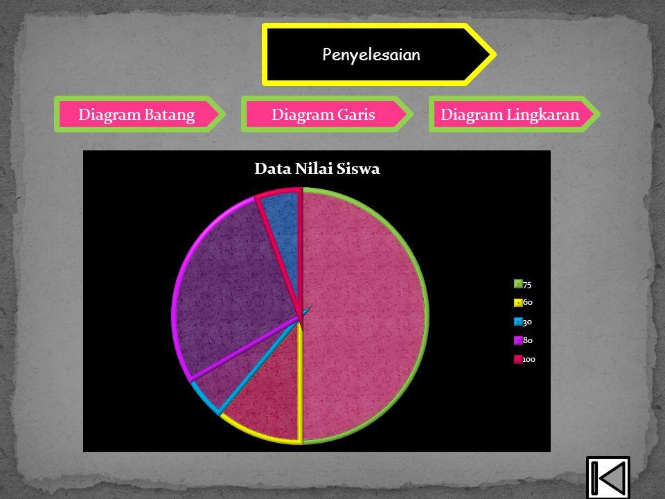 Diagram BatangDiagram GarisDiagram Lingkaran