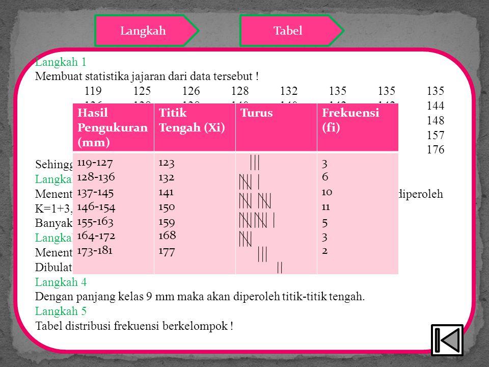 Langkah 1 Membuat statistika jajaran dari data tersebut ! 119125126128132135135135 136138138140140142142144 144145145146146147147148 14915015015215315
