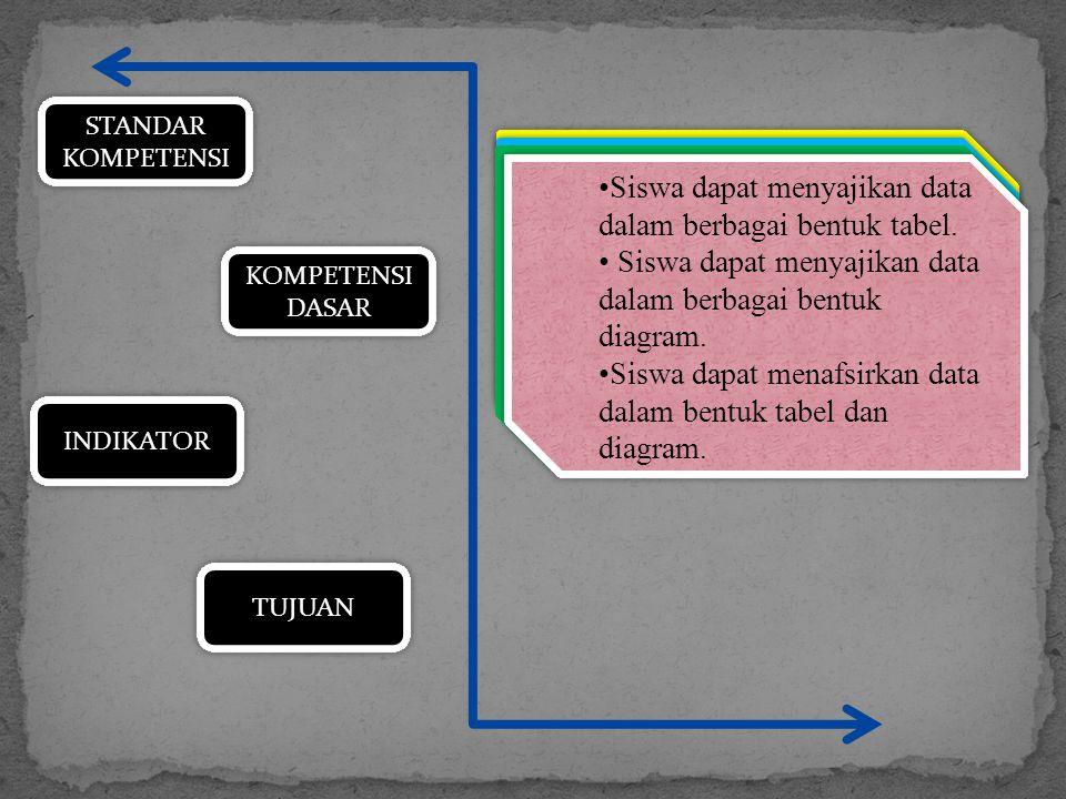 STANDAR KOMPETENSI Menggunakan aturan statistika, kaidah pencacahan, dan sifat-sifat peluang dalam pemecahan masalah KOMPETENSI DASAR INDIKATOR TUJUAN Menyajikan data dalam bentuk tabel dan diagram batang, garis, lingkaran, dan ogif, serta penafsiran- nya.