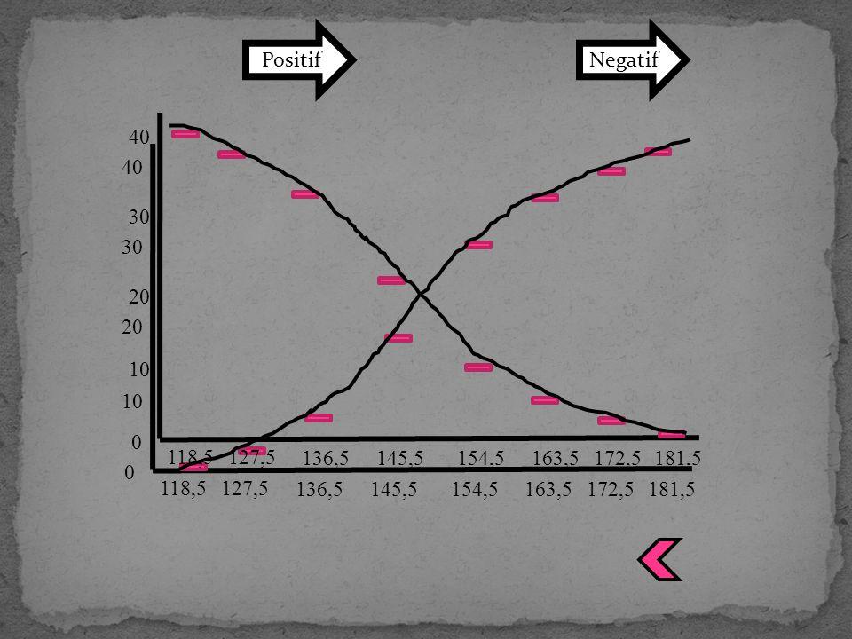 118,5 0 10 30 40 20 127,5 136,5145,5154,5163,5172,5 181,5 118,5 0 10 30 40 20 127,5 136,5145,5154,5163,5172,5 NegatifPositif
