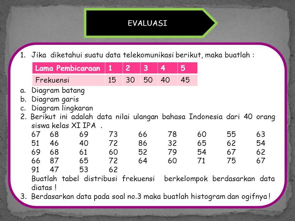 EVALUASI 1.Jika diketahui suatu data telekomunikasi berikut, maka buatlah : a.Diagram batang b.Diagram garis c.Diagram lingkaran 2. Berikut ini adalah